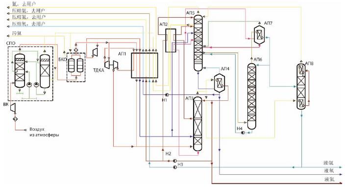 空气压缩机;СПО